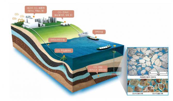 선박해양플랜트연구소에서 개발해 올해 '기후기술 베스트10'에 뽑힌 '이산화탄소 해양지중기술'.  - 미래창조과학부 제공
